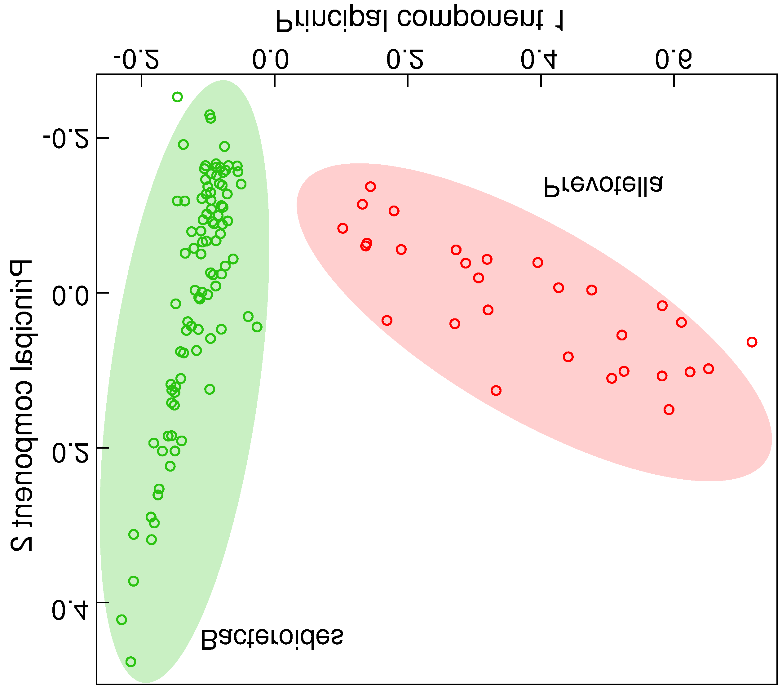 Figure 7.4: Principal component analysis shows 2 clusters. Here, a principal component analysis (see Materials and methods) with abundances at the genus level yielded 2 distinct clusters.