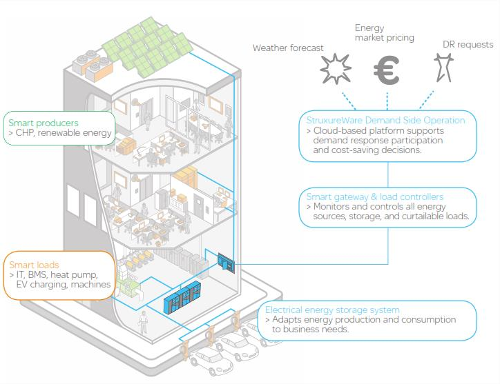 Solution Prosumer Microgrid