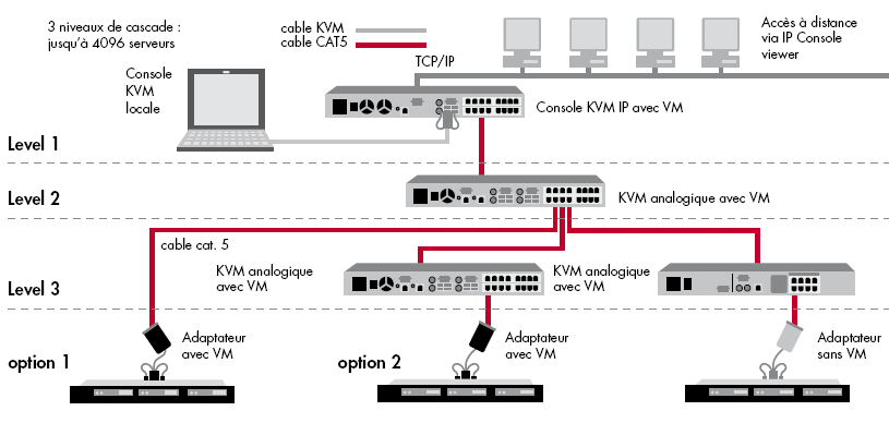 souhaitez un KVM sous IP pour connexion distante et locale - AF622A : 4 utilisateurs distants 1 local 32 ports medias virtuels et support CAC - AF621A : 2 utilisateurs distants 1 local 16 ports