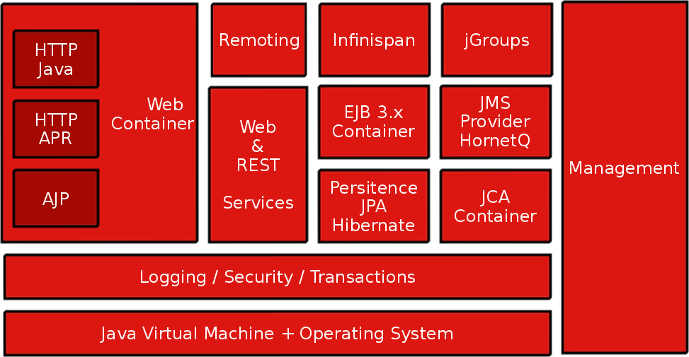 22 Jboss Architecture Fully Compliant
