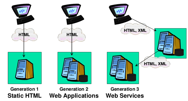 Application VS Service WEB Application VS Service WEB Exemples de