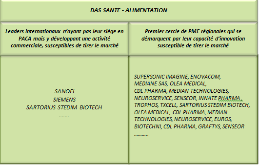 Alimentation» Source: Price