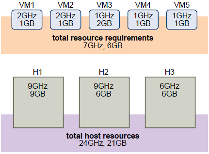 High Availability 3/3 Réservation de ressources (Cluster) -> 25% par
