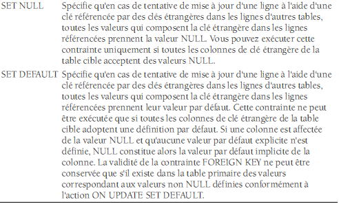 7.2.Suppression en cascade La clause ON DELETE de la contrainte FOREIGN KEY définit le comportement lorsqu'une instruction DELETE tente de supprimer une valeur de clé