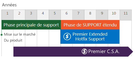 LE CONTRAT PREMIER EXTENSIONS DU CONTRAT PREMIER Premier Support for Windows Azure L offre Premier Support for Windows Azure vous apporte le meilleur niveau de support pour vos applications critiques