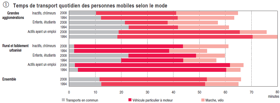L automobile reste encore le mode de déplacement dominant