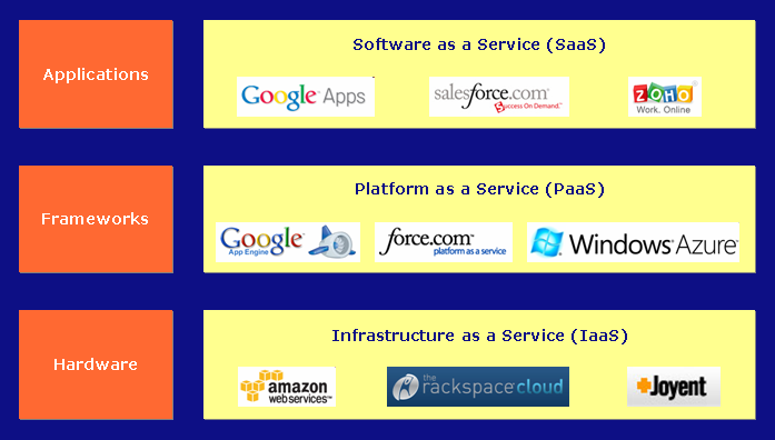 Architecture PaaS : platform as a service Déploiement d application dans env. extensible OS+serveur d application (glassfish, jboss, etc.