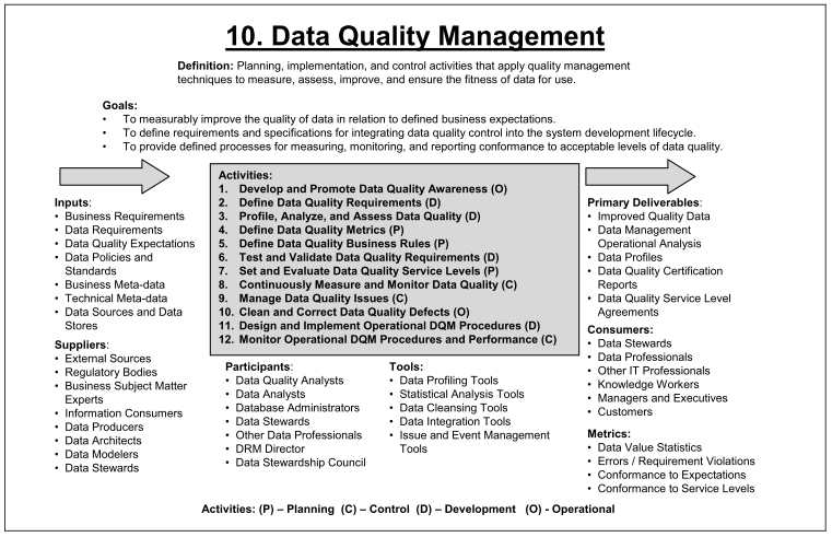 Figure 1.8 DAMA Gestion de la qualité des données Source : The DAMA Guide to The Data Management Body of Knowledge, (2009), p. 292 1.