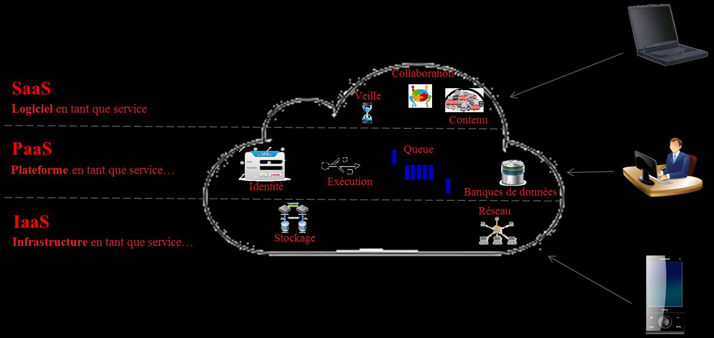 LE CLOUD COMPUTING PEUT