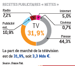 France, a 29 bn marketin 2009 Communication Investment 20 b on non medias (-7,3%) 9