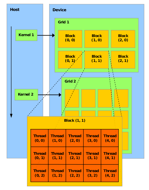GPGPU Architecture Kernel : grid of blocks All thread share a single memory space Blocks : batch of