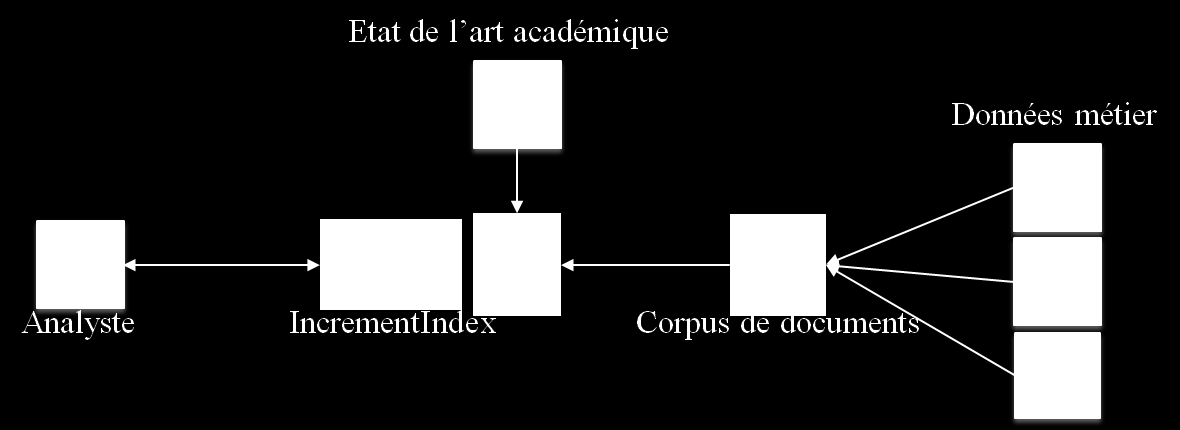 Discussion et synthèse 111 IncrementIndex de la contribution INCREMENT-IR. Figure 4.
