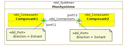 3.4. Présentation de l Unified Modeling Language FIG. 3.