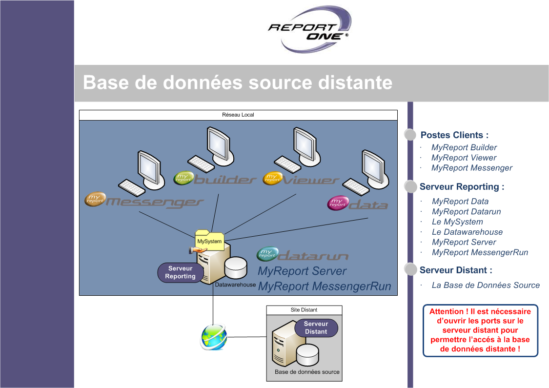 SCHEMA : BASE DE DONNEES
