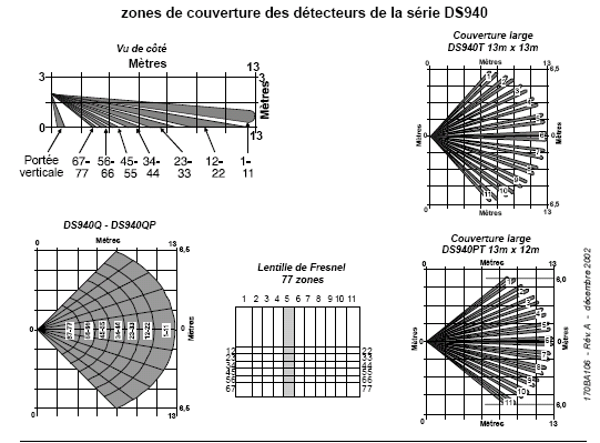 hyperfréquences ou mixtes.