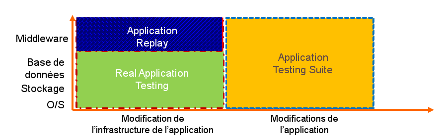 Oracle Application Replay Pour
