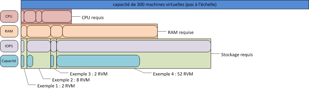 Présentation de l architecture de la solution Figure 58.