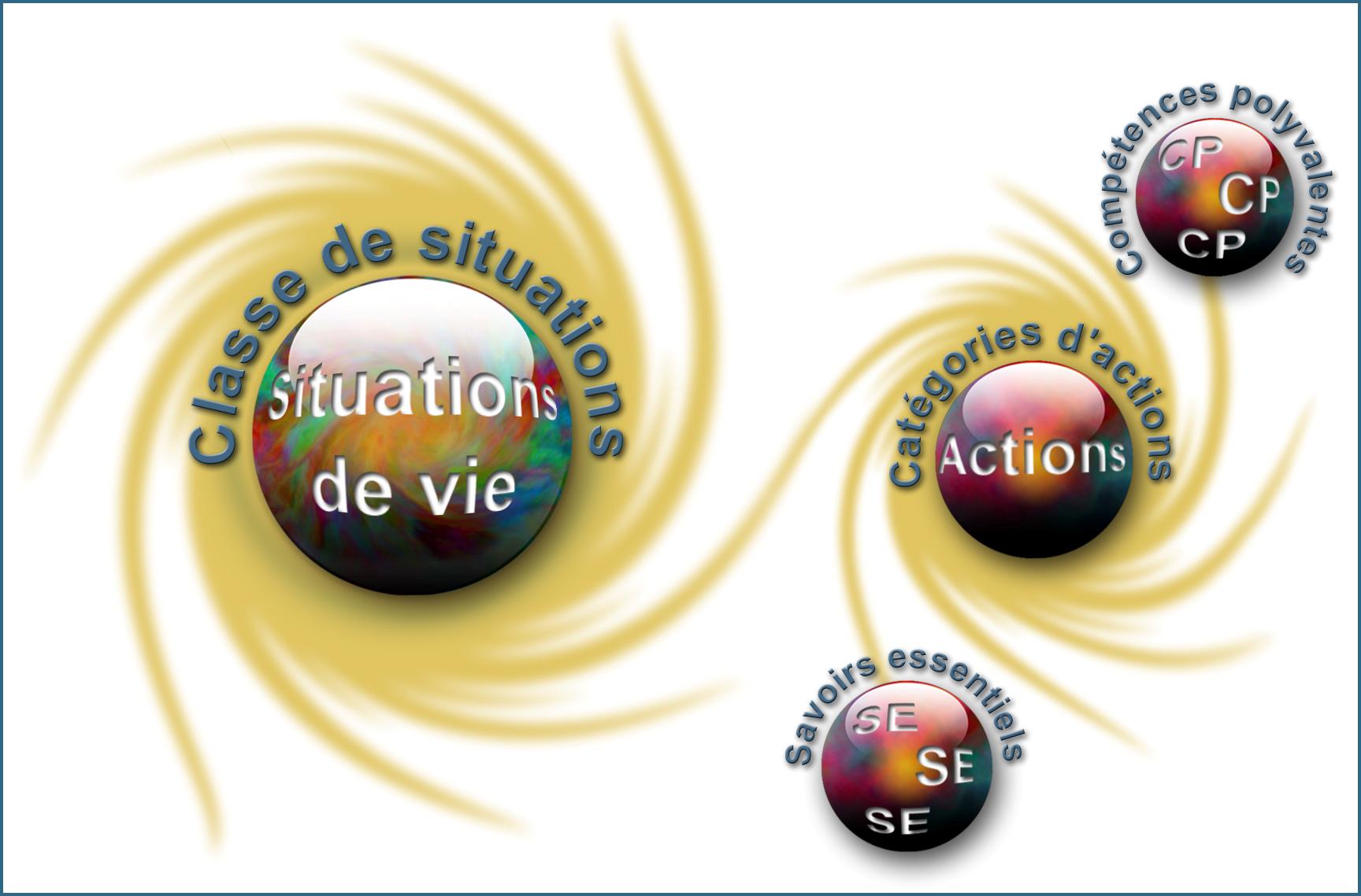 Programme de la formation de base commune Traitement des situations de vie Le traitement de situations de vie repose sur des actions groupées en catégories qui mobilisent un ensemble de ressources