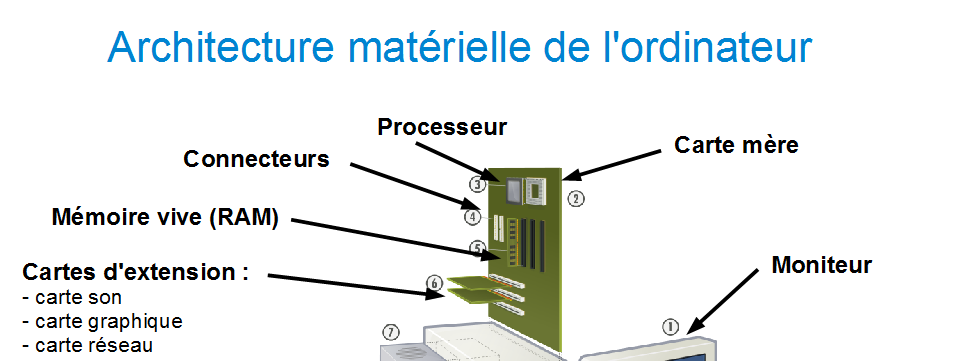 Cours architecture des ordinateurs 1ere ann e nous for Architecture d un ordinateur