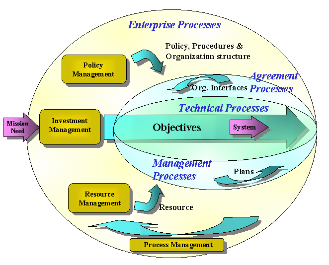 4-9 The generic and simple structure of the high level Model, shown below, has been used as the basis of the system life cycle Model.