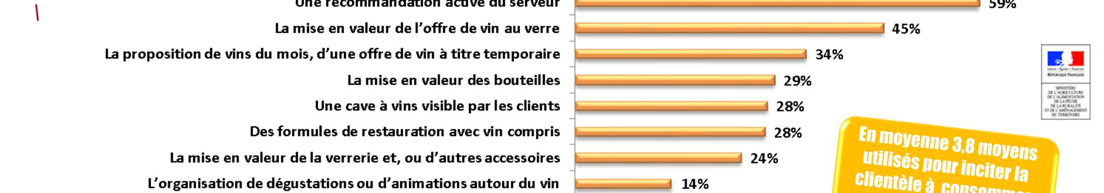 Incitation à la consommation de vin A la question issue du panel complémentaire de 2013 en RAT : «Quels sont parmi les moyens ci-dessous, ceux que vous utilisez aujourd hui pour inciter votre