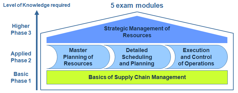 importance of supply chain management for