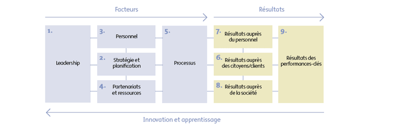 Figure 1 : Innovation et apprentissage Figure : le modèle CAF (Common Assessment Framework) inspiré du modèle d excellence de l Université des sciences administratives de Speyer (Allemagne).