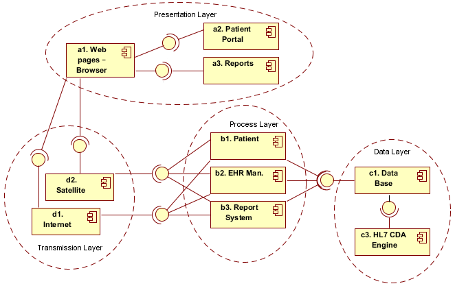 located on level 10, for each RG; the valid configuration PC generated by {b1, b2, b3, c1} is found on level 4; on level 1, the assets are located. 2.