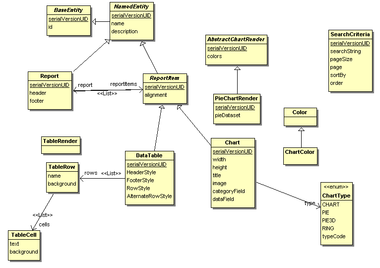 Fig : Diagramme des classes du package org.odbis.domain.