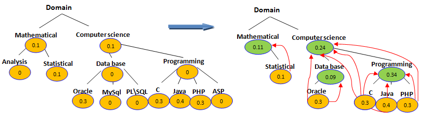 Formalization Model Instanciation Relevance propagation for the analysis measure Relevance propagation for the TOPIC dimension (Example) Result d Dimth =< computer-science(0.24), programming(0.