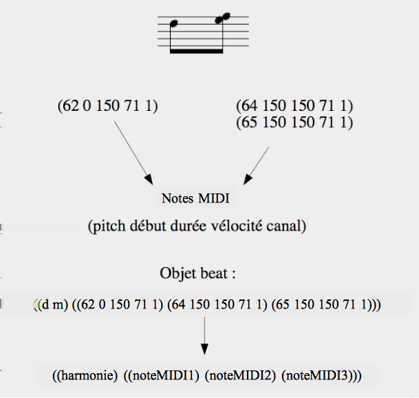 Figure 1.2 Exemple d objet «beat» velle version d OMax, le mode Beat est abandonné.