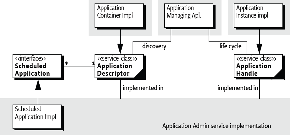 116 Application Admin Service Specification Under