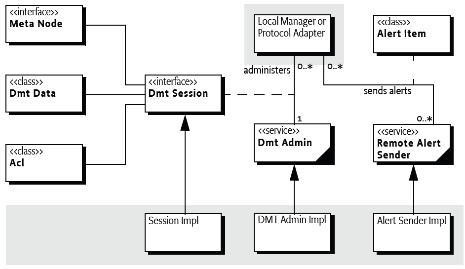 117 DMT Admin Service Specification Under