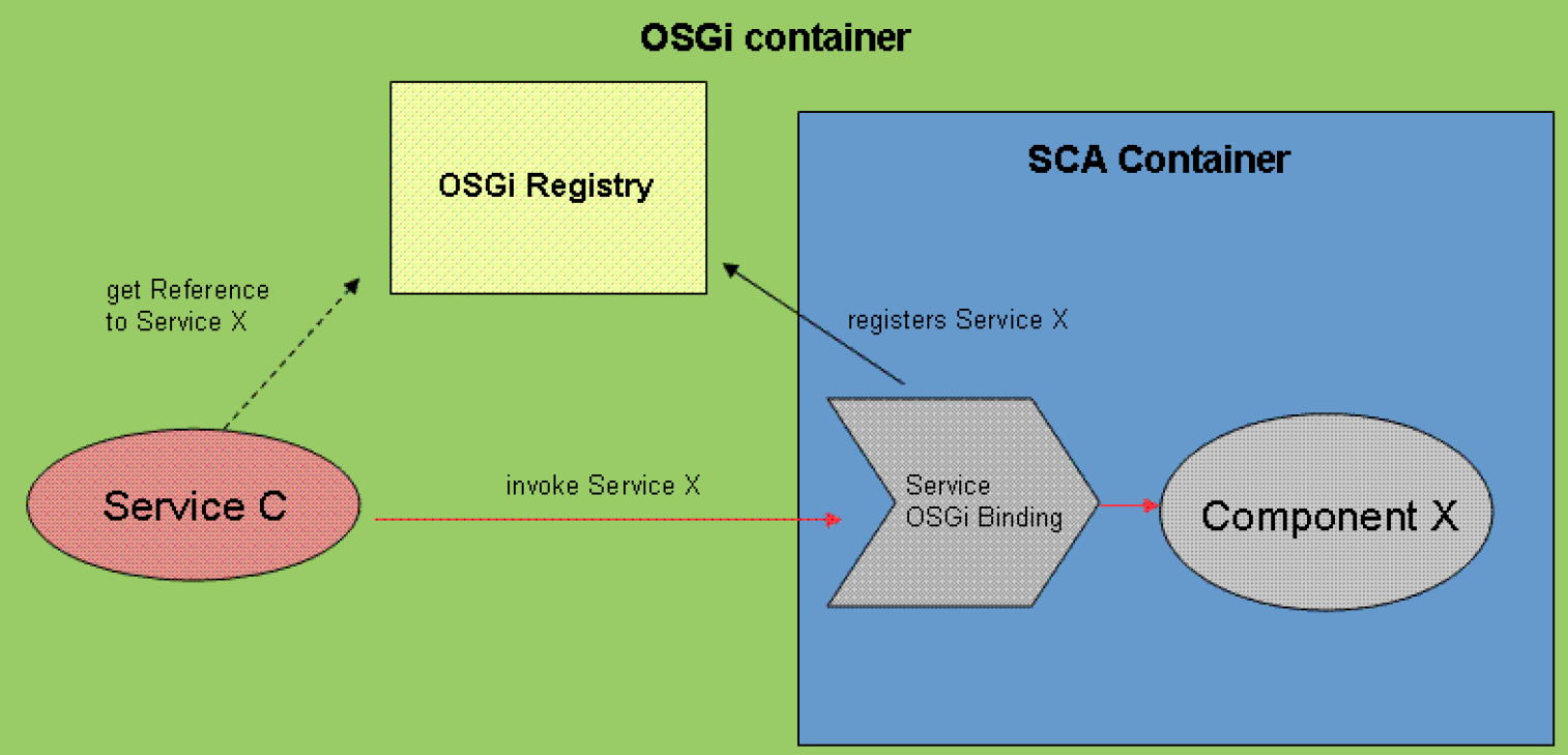 SCA OSGi Sujet chaud pour l EEG Service Component Architecture (SCA) Hierarchical component model for SO applications Java, C#, BPEL, JavaScript, Python SCA/OSGi SCA