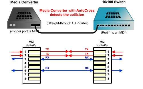 Configuration port: Auto-MDI / MDIX MDI: Medium Dependent Interface, e.g. NIC MDIX: Medium-Dependent Interface crossover, e.