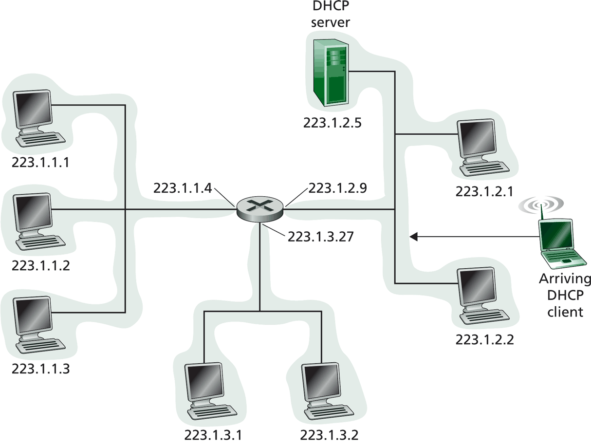 DHCP - Architecture c A.