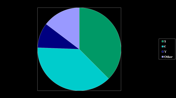 Official use of global currencies: Currency Breakdown of Official Reserves in 2013