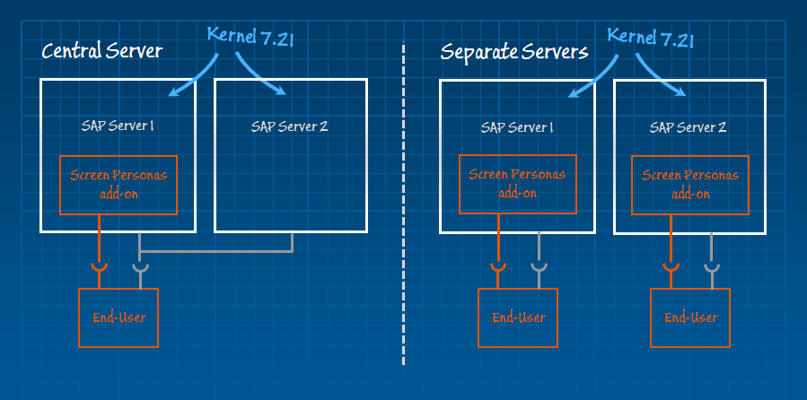 SAP Screen Personas Architecture de