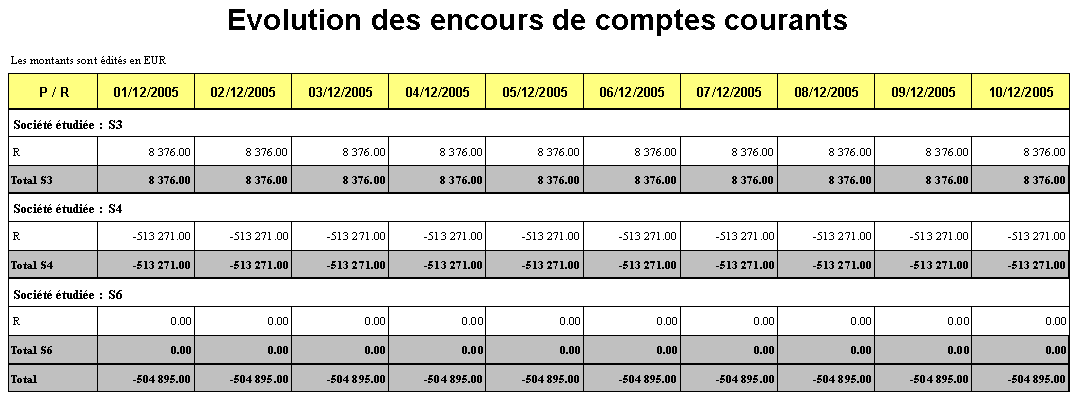 Evolution de l encours de comptes