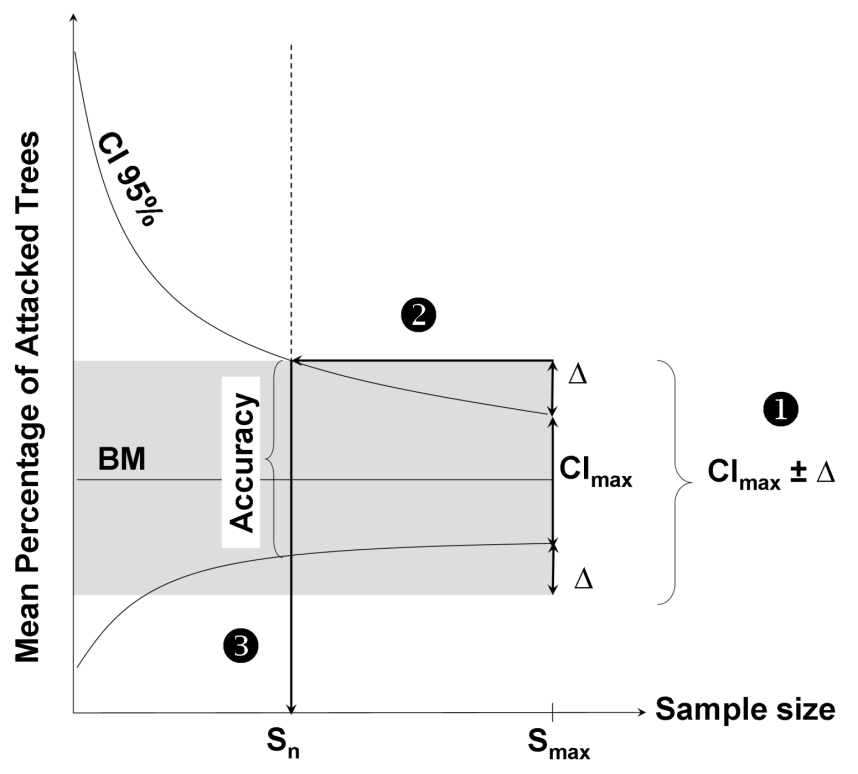 Fig. 2 : Theoretical relationship between MPAT, the Mean Percentage of Attacked Trees (± CI 95%) and the sample size (i.e. number of sampled stands).