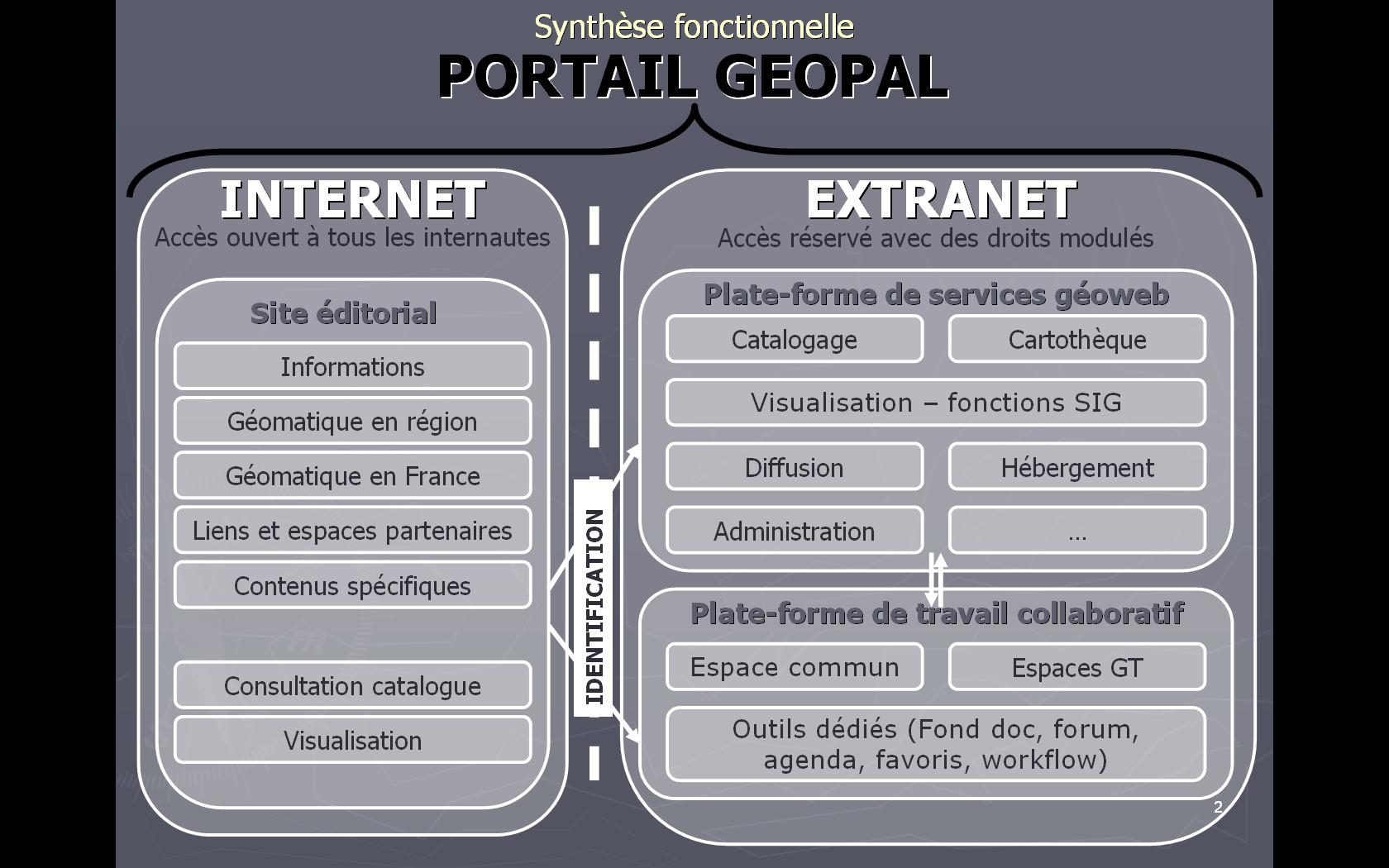 National de l'information Géographique). (***) (**): cf http://www.w3.org/ et http://www.norme-w3c.com/ cf http://www.opengeospatial.org/ et http://www.forumogcfrance.org/ (***): cf http://www.cnig.