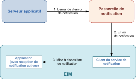 Illustration 5 : Principe de fonctionnement des notifications 1.