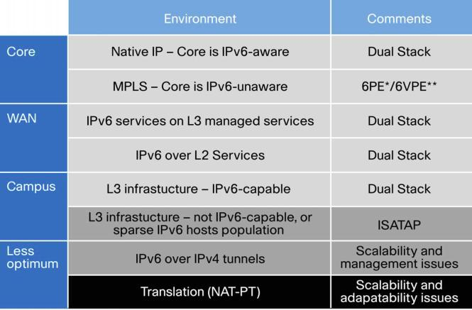 support with products and transition architectures