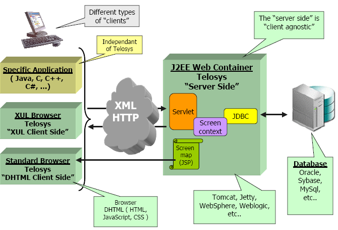 Telosys AJAX Framework Sogeti Opening In-House Developments Extraction of Telosys: a generic Ajax/Web 2.