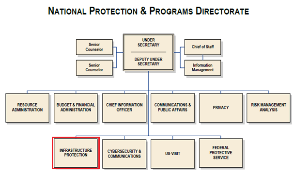 77 Figure 3.4 - Structure du National Protection & Programs Directorate (U.S. Department of Homeland Security, 2011) Sous le NPDD, le DHS a créé plusieurs divisions dont l Infrastructure Protection (IP).