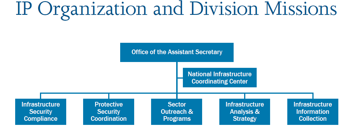 78 Figure 3.5 - Organisations et divisions du Infrastructure Protection (U.S.