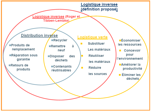 Figure 4 Interrelations entre logistique verte, logistique inversée et distributions inverse D.