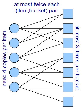 40 CHAPTER 2. INTRODUCTION Figure 2.2: Two realizations of the hashing graph, with and without valid hashtable.