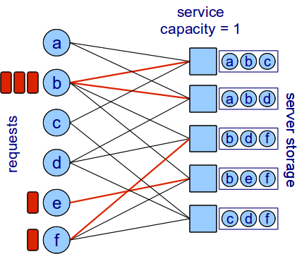 44 CHAPTER 2. INTRODUCTION Figure 2.3: Content-server graph with a particular assignment of servers. this model, a data center is assisted by a large number m of small servers.