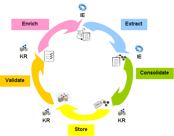 CA-Manager: A middleware between IE systems and knowledge repositories integrated and organized contents.